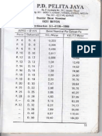 Daftar Berat Besi Beton