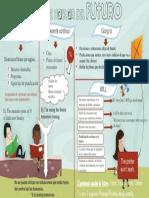 4 Formas de Hablar Del Futuro en Inglés
