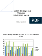 Laporan Poli Gigi Tahun 2016