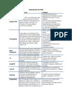 Cuadro Comparativo Frameworks php