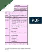 Peka Form 5 Biology