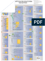 Permissions Poster SQL Server VNext and SQLDB