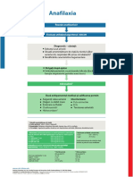Poster SpecCircs Anaphylaxis Treatment Algorithm Ro