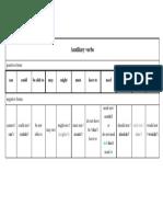 Modal Verbs Summary - Table