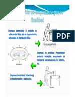 Logistica y Sistemas Integrales de Gestión - Inventarios y Transportes