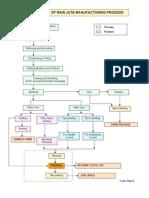 Flow Chart RawJute Mfg Process