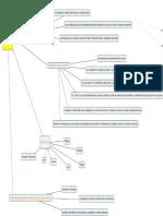Ambientes Virtuales Estrategia 2 Mapa Conceptual