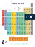 NBS Periodic Table of BIM