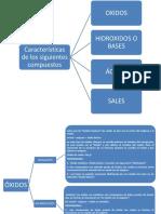 ESQUEMA DE LOS COMPUESTOS QUIMICOS.pdf