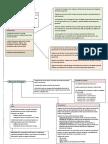 Arquitectura Von Neumann mapa conceptual.