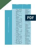 Cuadro Comparativo Psicopatologia 2