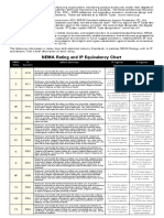 NEMAratings_IPequivalent - Degree of Protection Chart.pdf