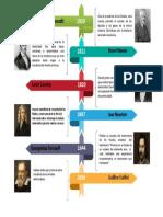 Microsoft PowerPoint - Linea Del Tiempo