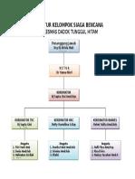 Struktur Kelompok Siaga Bencana