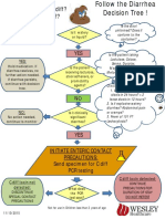 Diarrhea Decision Tree