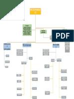 Mapa Conceptual Microfinanzas y Microcredito