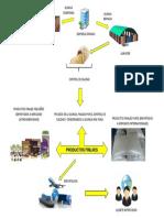 Diagrama de Exportación e Importación de Granos andinos