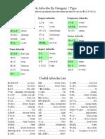 Adverbs Cheatsheet