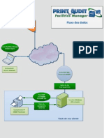 PAFM Diagrama-Fluxo Dados
