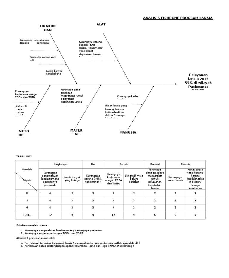 Analisis fishbone lansia ccuart Image collections