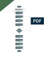 Diagrama de Flujo Araña