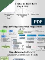 Proceso Penal de Entre Ríos.pptx