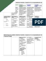 Análisis Musical - Sistema de Análisis Sintáctico-temático (Fransisco Kröpfl - García)