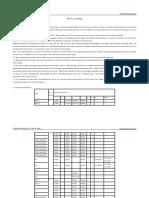 API 5L Grades and Specs