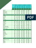 Coberturas Vacunacion Años 2007-2015