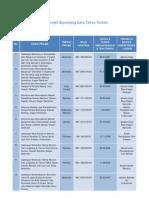 Senarai Projek Sepanjang Lima Tahun Terkini