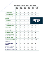 Average GMAT Scores at the Top 50 U.S. MBA Pgme