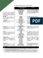 Tabla de Conectores Lógicos y Puntuación