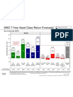 GMO 7-Year Asset Class Forecasts (2Q 2010)