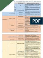 Categorización de Problemas I.E