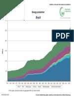 Brazil  Energy production