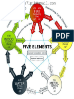 5 Elements in TCM