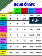 PNoun Chart