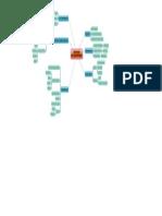 Mapa Mental Pedagogía Ciberespacio