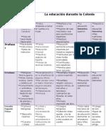 cronologia de la eduacion.docx