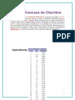 Escala Francesa de Charrière Cateteres