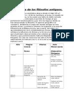 Cronología de Los Filósofos Antiguos