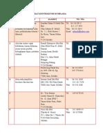 Senarai Syarikat Melaka