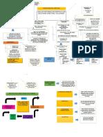 Mapa conceptual de la ESTRUCTURA DEL MERCADO