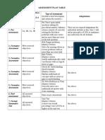 assessment plan table