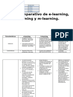 Cuadrocomparativoe Learningb Learningym Learning.docx