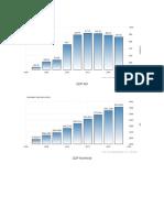 GDP Riil