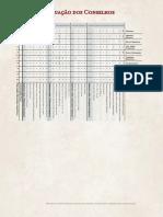 Ficha de Pontuação Dos Conselhos - A Ascenção de Tiamat
