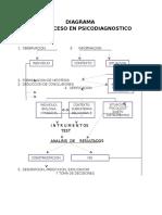 Diagrama Del Proceso en Psicodiagnostico