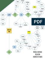Diagrama Entidad Relacion Agencia de Viajes