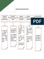 Diagrama de Bloque Procesos 2
